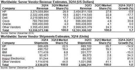 Gartner worldwide server vendor revenue/shipments Q3 2014