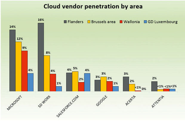 Cloud vendor penetration by area