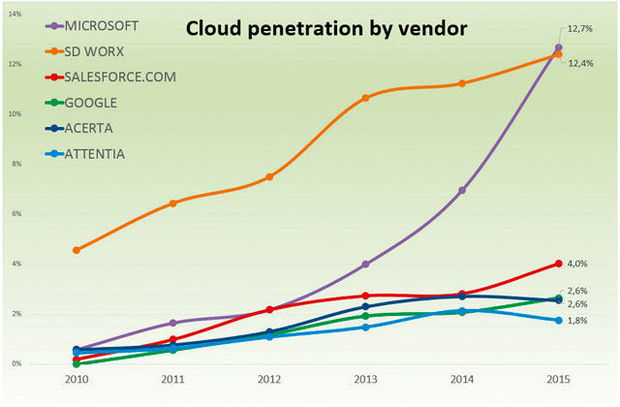 Cloud penetration by vendor